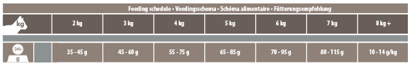 voedingsschema intestinal kat-dierenapotheek.nl