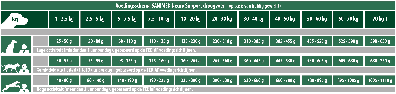 Sanimed Ernährungsplan für die Neurounterstützung